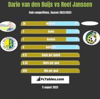 Dario van den Buijs vs Roel Janssen h2h player stats