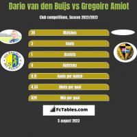 Dario van den Buijs vs Gregoire Amiot h2h player stats