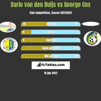 Dario van den Buijs vs George Cox h2h player stats