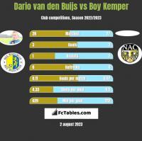 Dario van den Buijs vs Boy Kemper h2h player stats