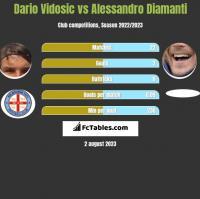 Dario Vidosic vs Alessandro Diamanti h2h player stats