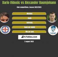 Dario Vidosic vs Alexander Baumjohann h2h player stats