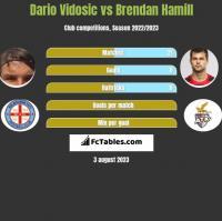 Dario Vidosic vs Brendan Hamill h2h player stats