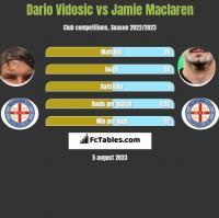 Dario Vidosic vs Jamie Maclaren h2h player stats