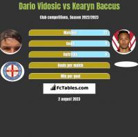 Dario Vidosic vs Kearyn Baccus h2h player stats