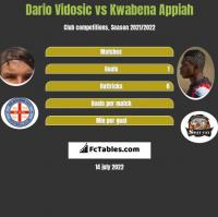 Dario Vidosic vs Kwabena Appiah h2h player stats