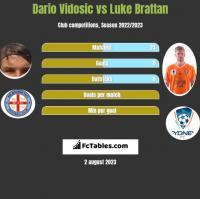 Dario Vidosic vs Luke Brattan h2h player stats