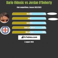 Dario Vidosic vs Jordan O'Doherty h2h player stats