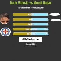 Dario Vidosic vs Moudi Najjar h2h player stats