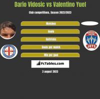 Dario Vidosic vs Valentino Yuel h2h player stats