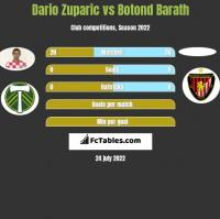 Dario Zuparic vs Botond Barath h2h player stats