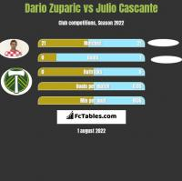 Dario Zuparic vs Julio Cascante h2h player stats