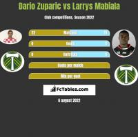 Dario Zuparic vs Larrys Mabiala h2h player stats