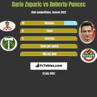 Dario Zuparic vs Roberto Puncec h2h player stats