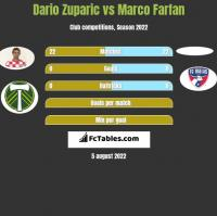 Dario Zuparic vs Marco Farfan h2h player stats