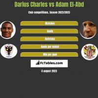 Darius Charles vs Adam El-Abd h2h player stats