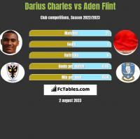 Darius Charles vs Aden Flint h2h player stats