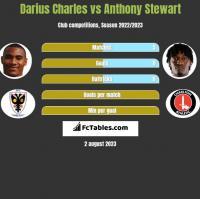 Darius Charles vs Anthony Stewart h2h player stats