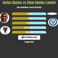Darius Charles vs Ethan Ebanks-Landell h2h player stats