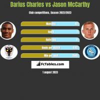 Darius Charles vs Jason McCarthy h2h player stats