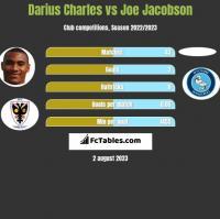 Darius Charles vs Joe Jacobson h2h player stats
