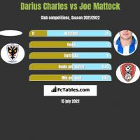 Darius Charles vs Joe Mattock h2h player stats