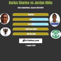Darius Charles vs Jordan Obita h2h player stats