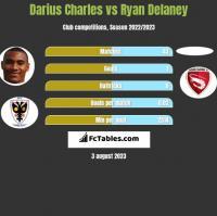Darius Charles vs Ryan Delaney h2h player stats