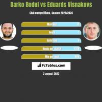 Darko Bodul vs Eduards Visnakovs h2h player stats