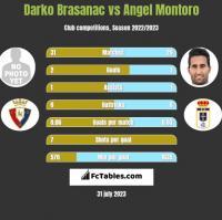 Darko Brasanac vs Angel Montoro h2h player stats