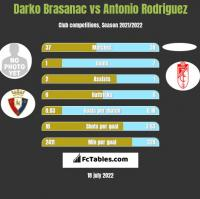 Darko Brasanac vs Antonio Rodriguez h2h player stats