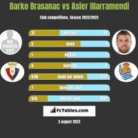 Darko Brasanac vs Asier Illarramendi h2h player stats