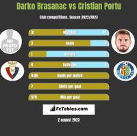 Darko Brasanac vs Cristian Portu h2h player stats