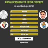 Darko Brasanac vs David Zurutuza h2h player stats