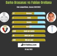 Darko Brasanac vs Fabian Orellana h2h player stats