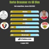 Darko Brasanac vs Gil Dias h2h player stats