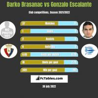 Darko Brasanac vs Gonzalo Escalante h2h player stats