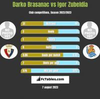 Darko Brasanac vs Igor Zubeldia h2h player stats