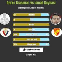 Darko Brasanac vs Ismail Koybasi h2h player stats