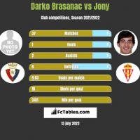 Darko Brasanac vs Jony h2h player stats