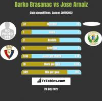 Darko Brasanac vs Jose Arnaiz h2h player stats