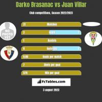 Darko Brasanac vs Juan Villar h2h player stats