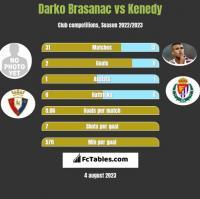 Darko Brasanac vs Kenedy h2h player stats