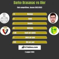 Darko Brasanac vs Oier h2h player stats