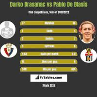 Darko Brasanac vs Pablo De Blasis h2h player stats
