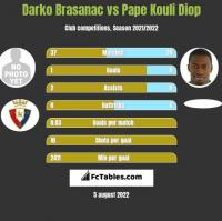 Darko Brasanac vs Pape Kouli Diop h2h player stats