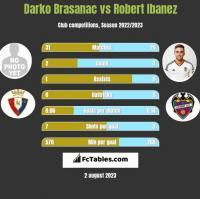 Darko Brasanac vs Robert Ibanez h2h player stats