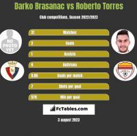 Darko Brasanac vs Roberto Torres h2h player stats