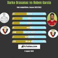 Darko Brasanac vs Ruben Garcia h2h player stats