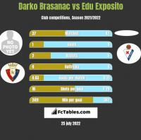 Darko Brasanac vs Edu Exposito h2h player stats